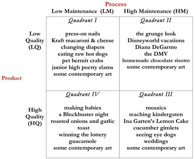 The Maintenance Quality Matrix