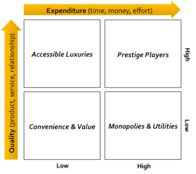 Rishi Dean: Quality Expenditure Matrix