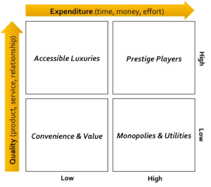 Rishi Dean: Quality Expenditure Matrix