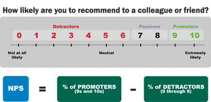 Net Promoter Score from Satmetrix
