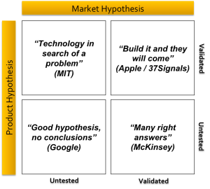 Rishi Dean's Product / Market Fit Matrix