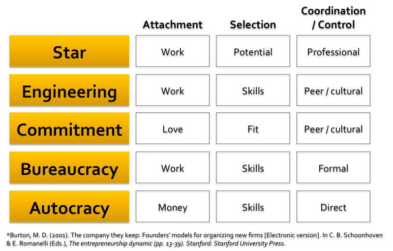 Burton's Five Employment Models