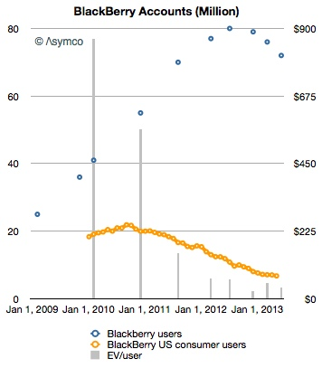 Reference: http://www.asymco.com/2013/07/01/whats-a-blackberry-user-worth/