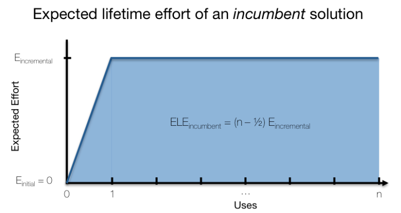 Expected Lifetime Effort curve for an incumbent solution