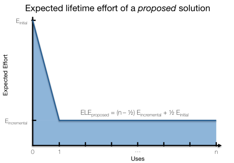 Expected Lifetime Effort curve for a proposed solution