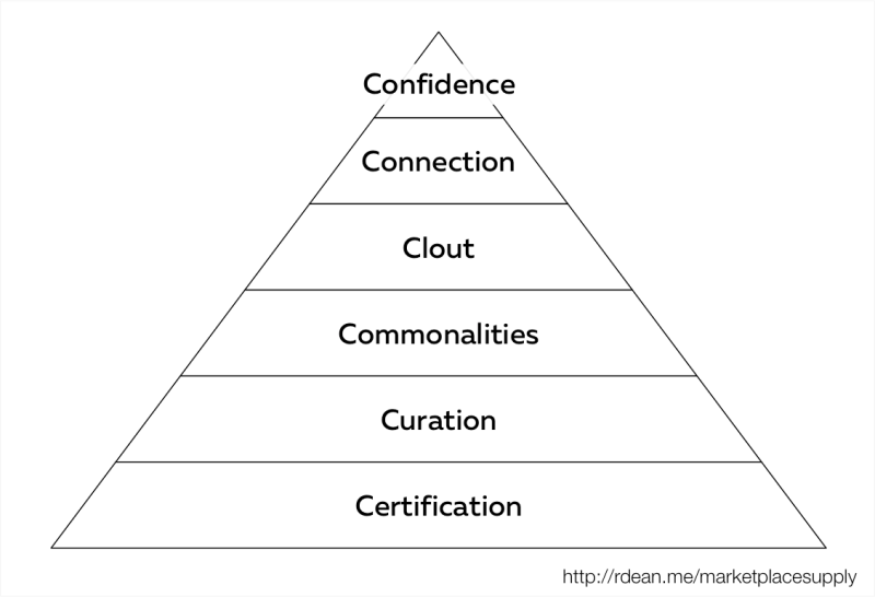 Hierarchy of on-demand marketplace supply qualification